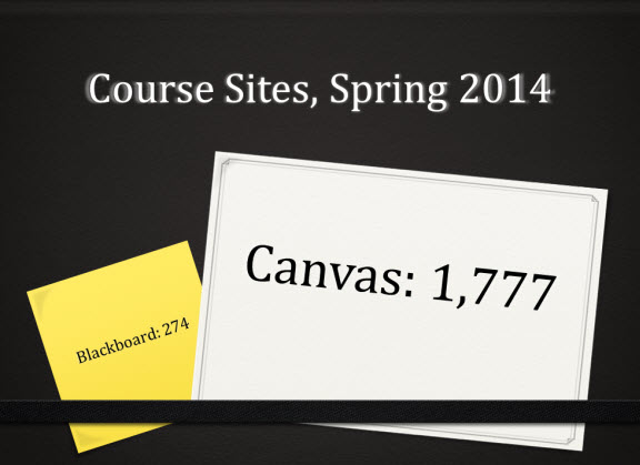 Course sites, spring 2014. 1777 Canvas sites. 274 Blackboard sites.