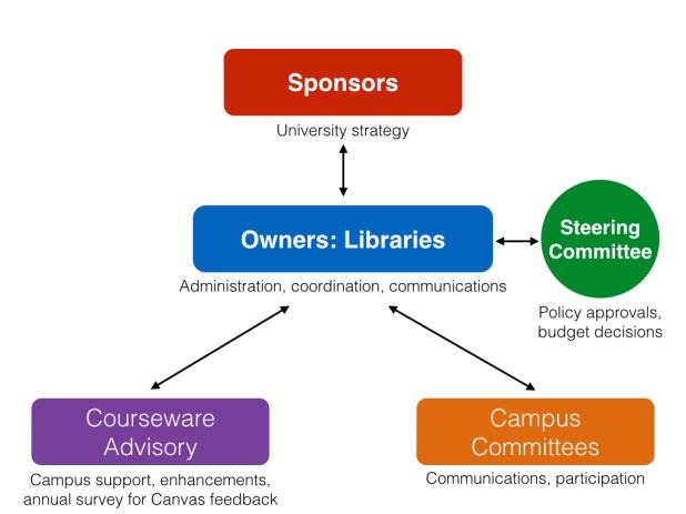 Courseware-Gov
