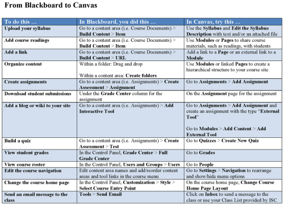 Chart comparing Blackboard functionality and tools to Canvas